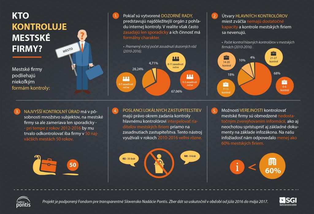 Kontrola mestských firiem - infografika