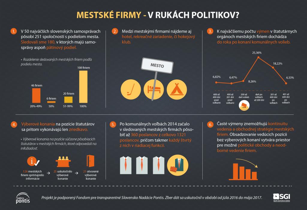 Politizácia mestských firiem_infografika